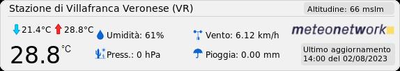 Dati dalla stazione meteo di Villafranca Veronese